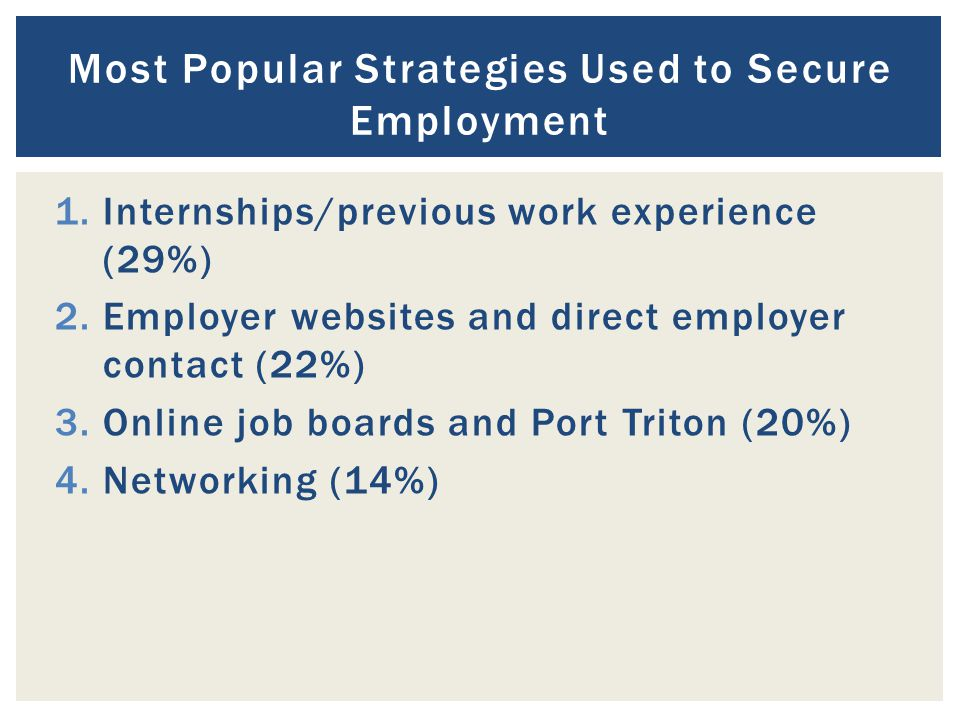 1.Internships/previous work experience (29%) 2.Employer websites and direct employer contact (22%) 3.Online job boards and Port Triton (20%) 4.Networking (14%) Most Popular Strategies Used to Secure Employment