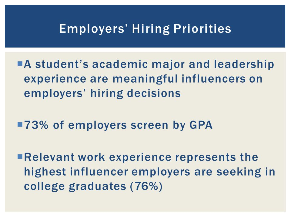  A student's academic major and leadership experience are meaningful influencers on employers' hiring decisions  73% of employers screen by GPA  Relevant work experience represents the highest influencer employers are seeking in college graduates (76%) Employers' Hiring Priorities