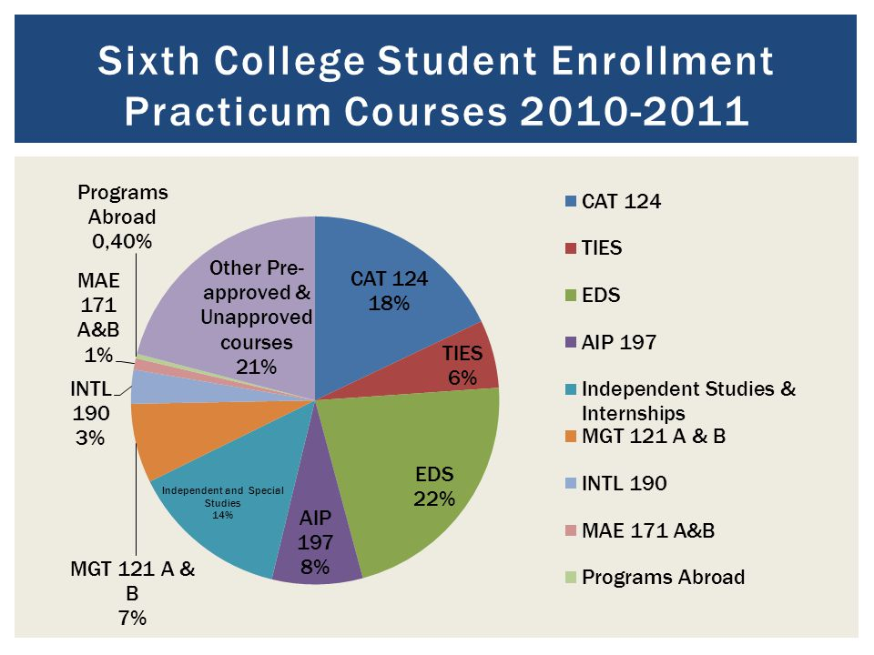 Sixth College Student Enrollment Practicum Courses 2010-2011