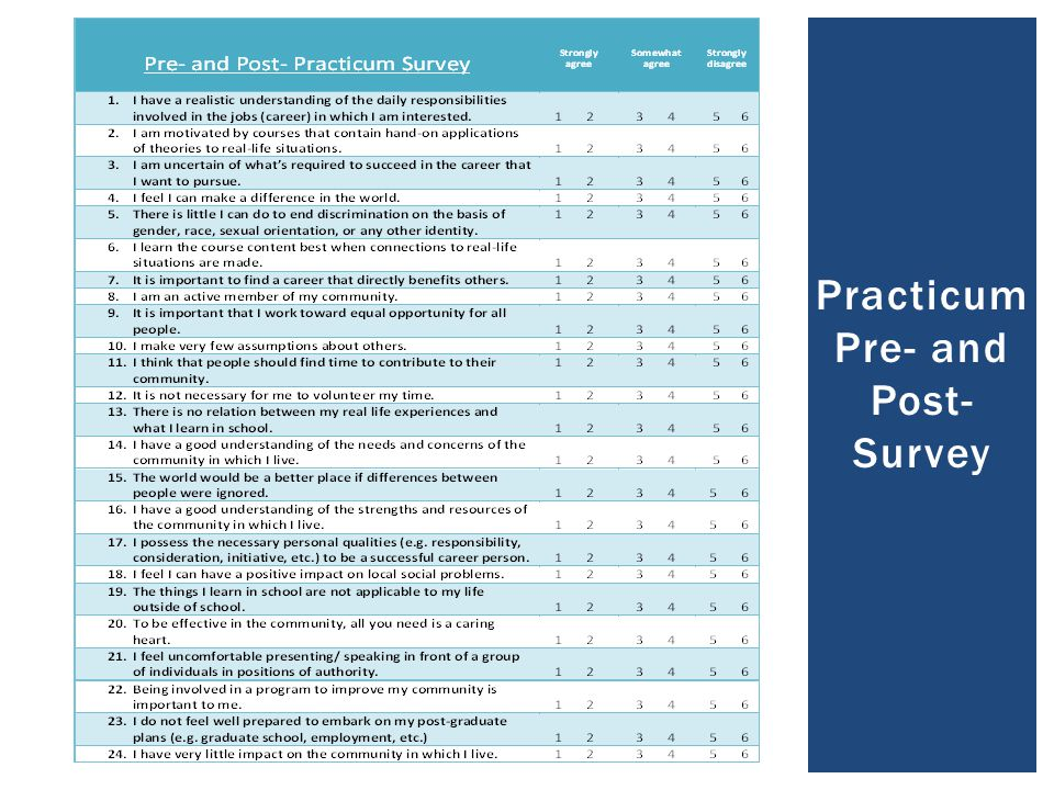 Practicum Pre- and Post- Survey