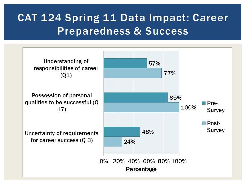 CAT 124 Spring 11 Data Impact: Career Preparedness & Success