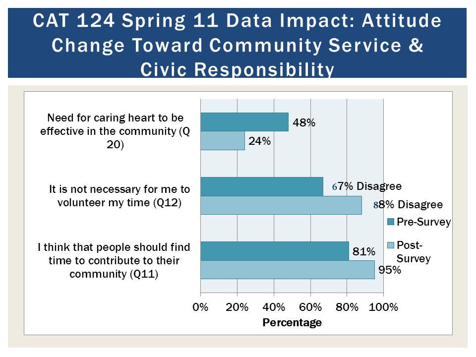 CAT 124 Spring 11 Data Impact: Attitude Change Toward Community Service & Civic Responsibility
