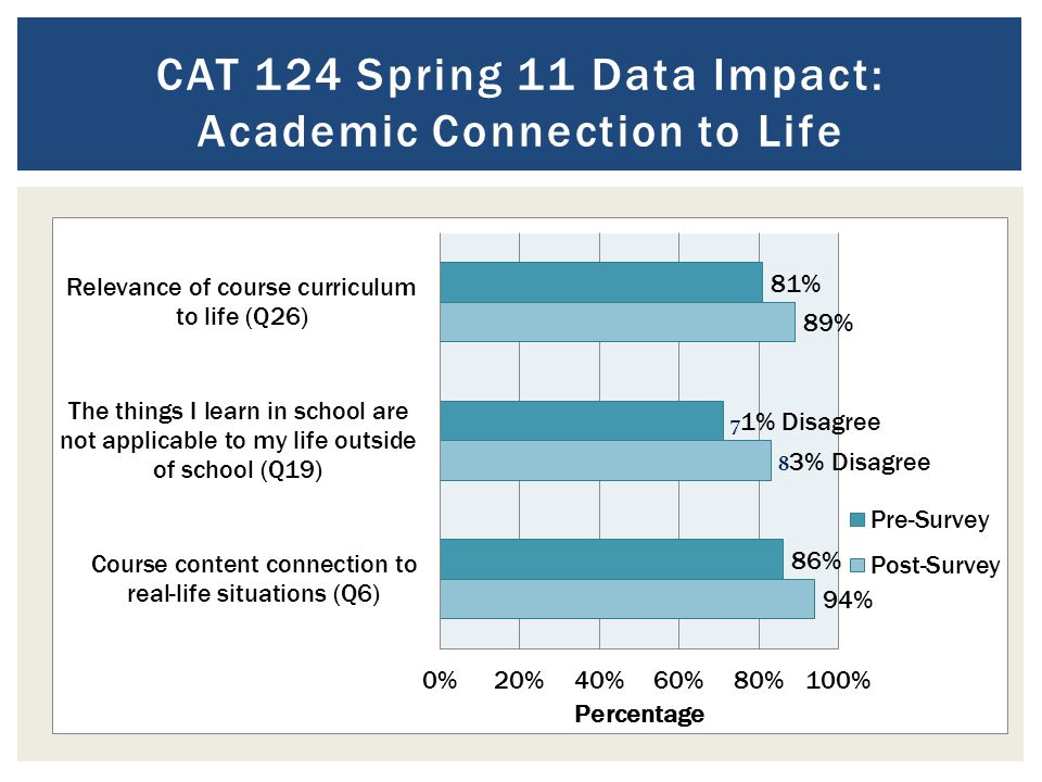 CAT 124 Spring 11 Data Impact: Academic Connection to Life