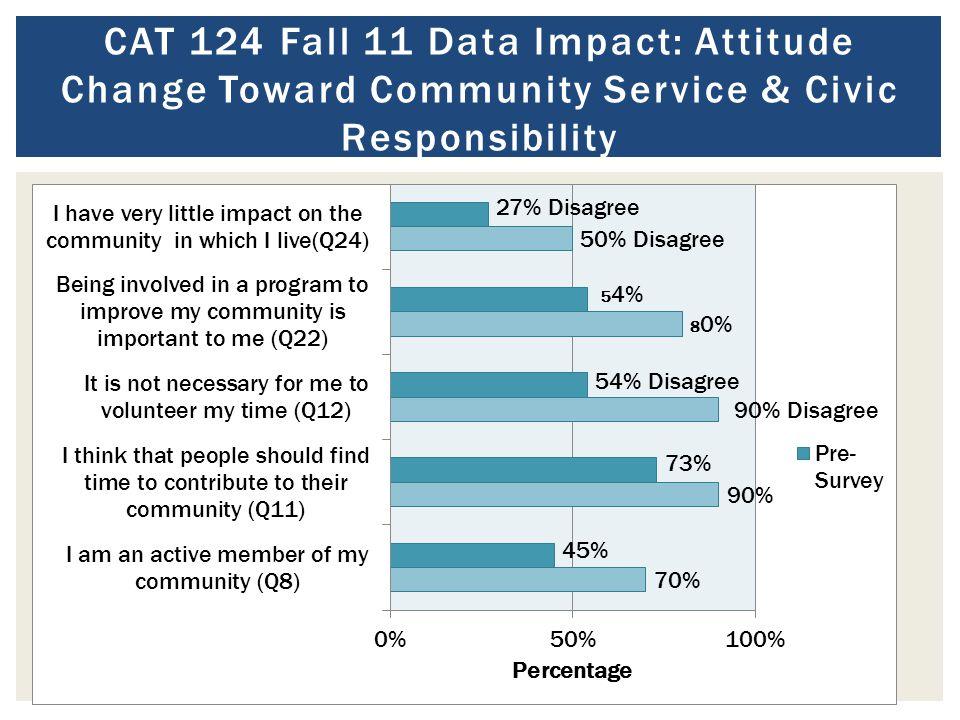 CAT 124 Fall 11 Data Impact: Attitude Change Toward Community Service & Civic Responsibility