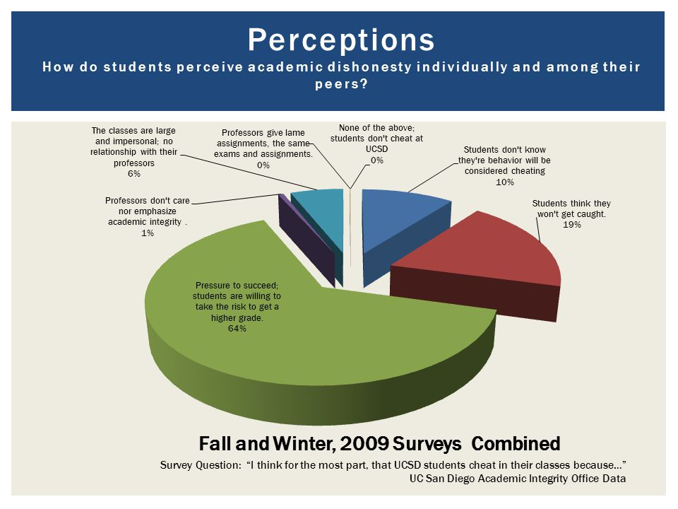 Perceptions How do students perceive academic dishonesty individually and among their peers.