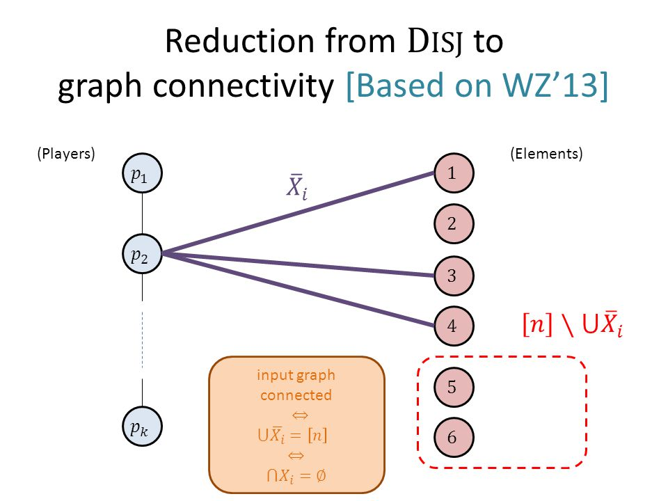 Reduction from D ISJ to graph connectivity [Based on WZ'13] (Players)(Elements)