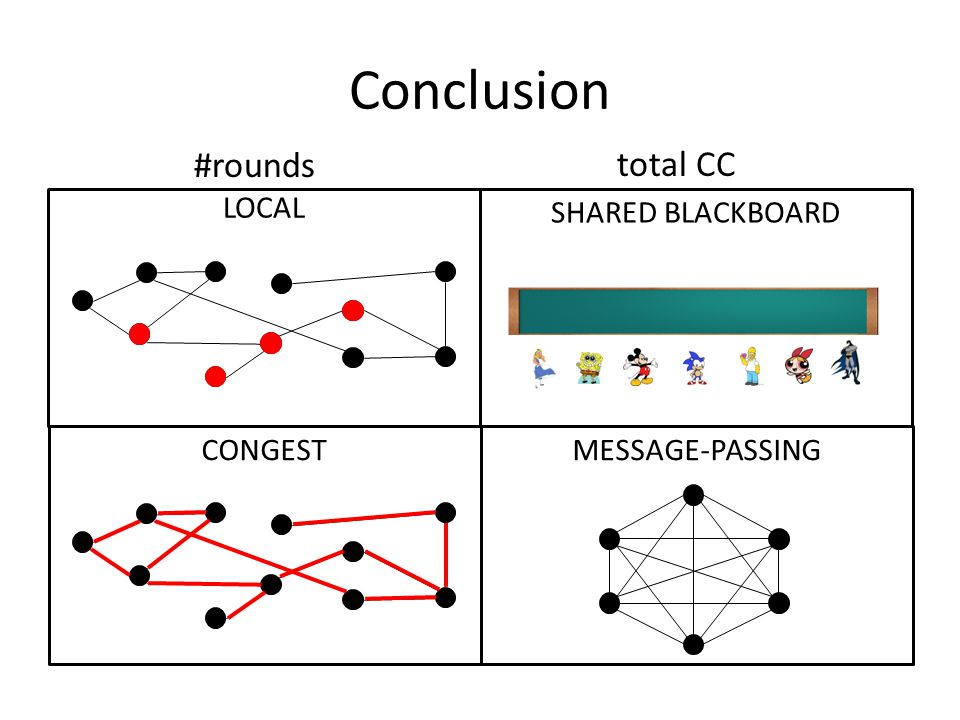 Conclusion MESSAGE-PASSING LOCAL CONGEST SHARED BLACKBOARD #rounds total CC