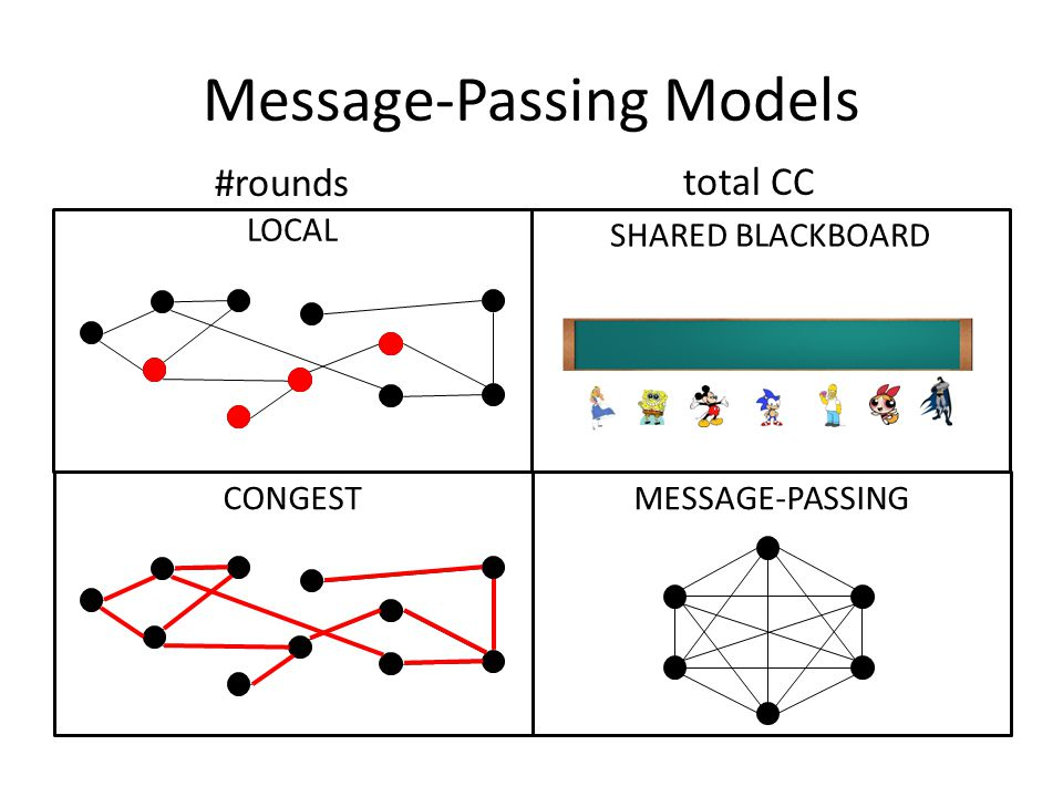 Talk Overview I.Lower bound techniques a.CONGEST (#rounds): reductions from 2-party communication complexity b.Total CC with private channels II.Shared blackboard a.Number-in-hand b. Not-quite-number-in-hand