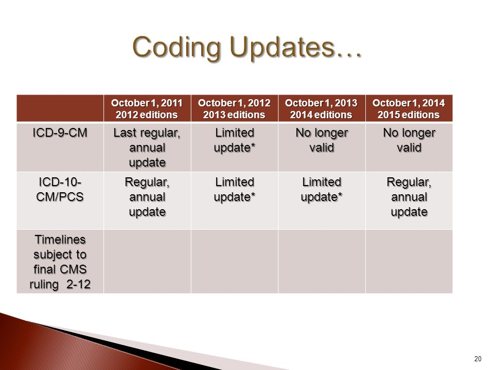 October 1, 2011 2012 editions October 1, 2012 2013 editions October 1, 2013 2014 editions October 1, 2014 2015 editions ICD-9-CM Last regular, annual update Limited update* No longer valid ICD-10- CM/PCS Regular, annual update Limited update* Regular, annual update Timelines subject to final CMS ruling 2-12 20