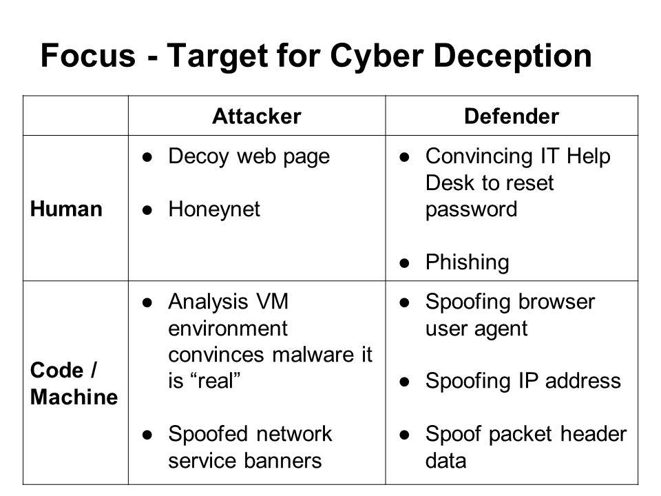 Focus - Target for Cyber Deception AttackerDefender Human ●Decoy web page ●Honeynet ●Convincing IT Help Desk to reset password ●Phishing Code / Machin