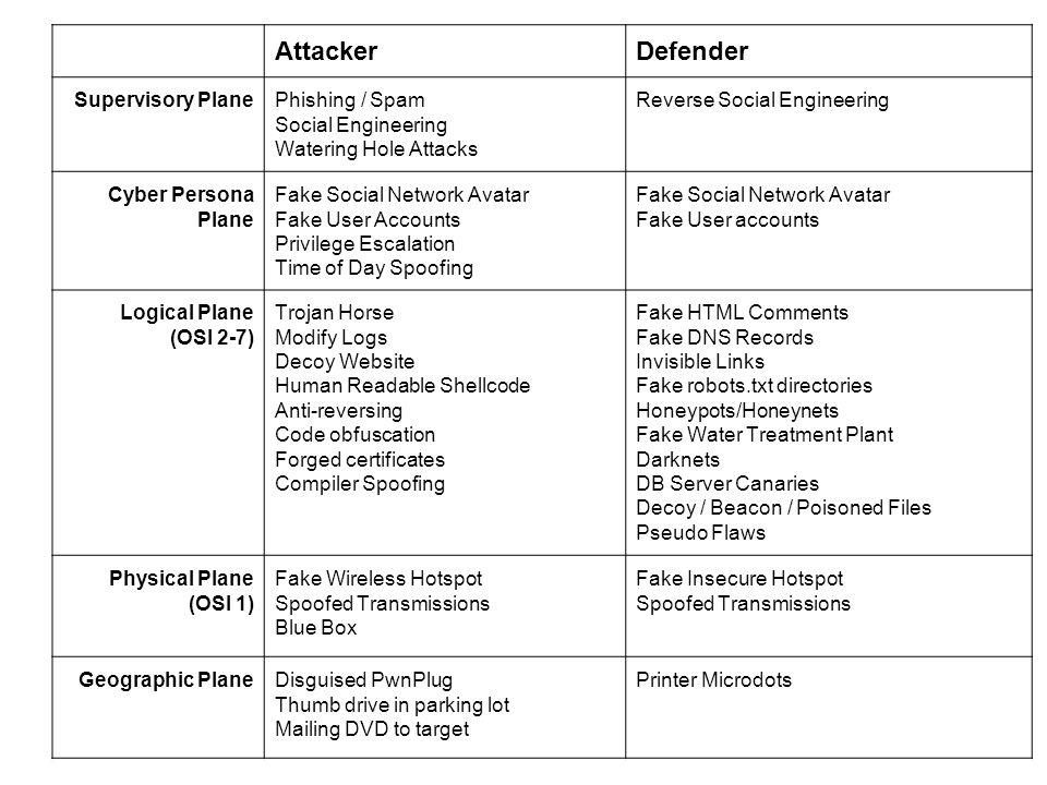 AttackerDefender Supervisory PlanePhishing / Spam Social Engineering Watering Hole Attacks Reverse Social Engineering Cyber Persona Plane Fake Social