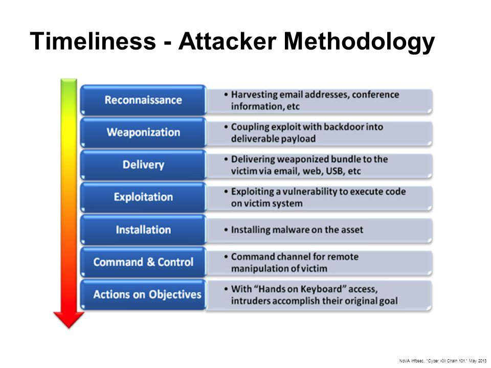 "Timeliness - Attacker Methodology NoVA Infosec, ""Cyber Kill Chain 101."" May 2013"