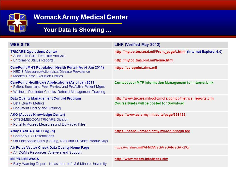 Womack Army Medical Center Your Data Is Showing … WEB SITELINK (Verified May 2012) TRICARE Operations Center  Access to Care Template Analysis  Enrollment Status Reports http://mytoc.tma.osd.mil/Front_pageA.htmlhttp://mytoc.tma.osd.mil/Front_pageA.html (Internet Explorer 6.0) http://mytoc.tma.osd.mil/home.html CarePoint MHS Population Health Portal (As of Jan 2011)  HEDIS Measures/Action Lists/Disease Prevalence  Medical Home Exclusion Entries https://carepoint.afms.mil CarePoint Healthcare Applications (As of Jan 2011)  Patient Summary, Peer Review and ProActive Patient Mgmt  Wellness Reminder Checks, Referral Management Tracking Contact your MTF Information Management for Internet Link Data Quality Management Control Program  Data Quality Metrics  Document Library and Training http://www.tricare.mil/ocfo/mcfs/dqmcp/metrics_reports.cfm Course Briefs will be posted for Download AKO (Access Knowledge Center)  OTSG/MEDCOM TRICARE Division  Portal to Access Measures and Download Files https://www.us.army.mil/suite/page/336433 Army PASBA (CAC Log-In)  Coding VTC Presentations  On-Line Applications (Coding, RVU and Provider Productivity) https://pasba3.amedd.army.mil/login/login.fcc Air Force Vector Check Data Quality Home Page  AF DQM s Resources, Answers and Support https://vc.afms.mil/AFMOA/SGA/SGAR/SGARDQ/ MEPRS/MEWACS  Early Warning Report, Newsletter, Info & 5 Minute University http://www.meprs.info/index.cfm
