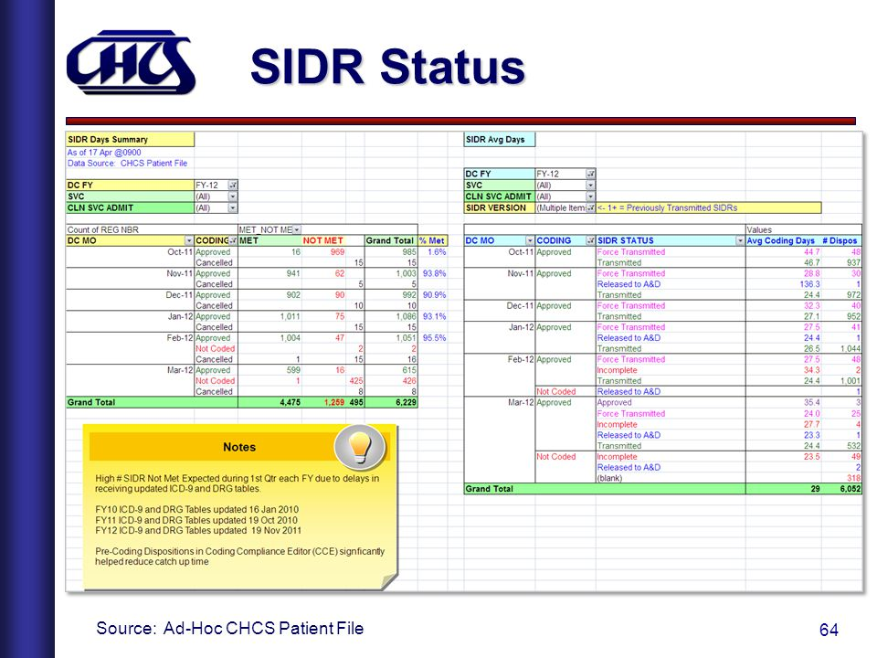 64 SIDR Status Source: Ad-Hoc CHCS Patient File