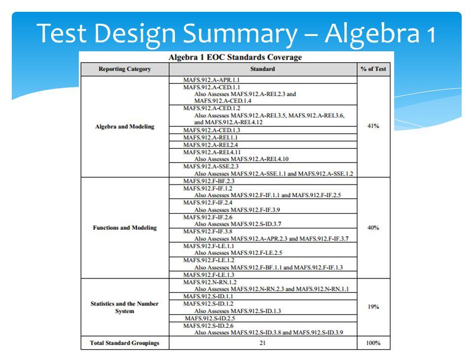 Test Design Summary – Algebra 1