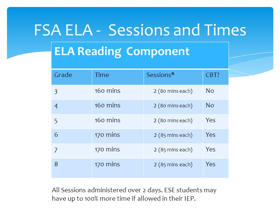 FSA ELA - Sessions and Times ELA Reading Component GradeTimeSessions*CBT.