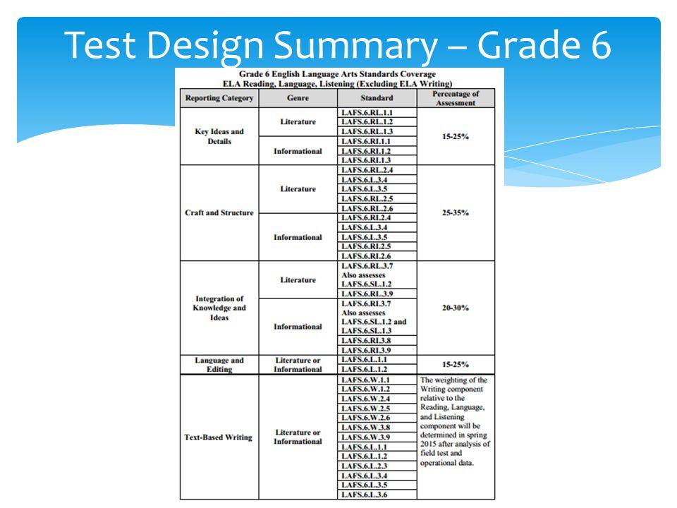 Test Design Summary – Grade 6