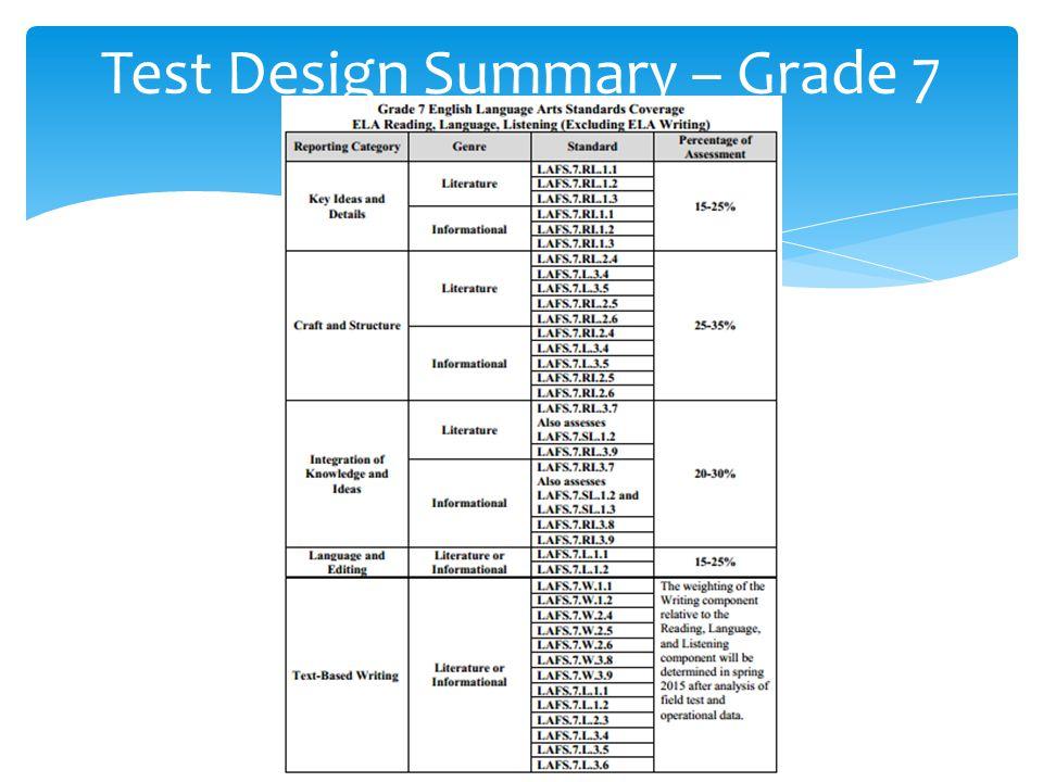 Test Design Summary – Grade 7