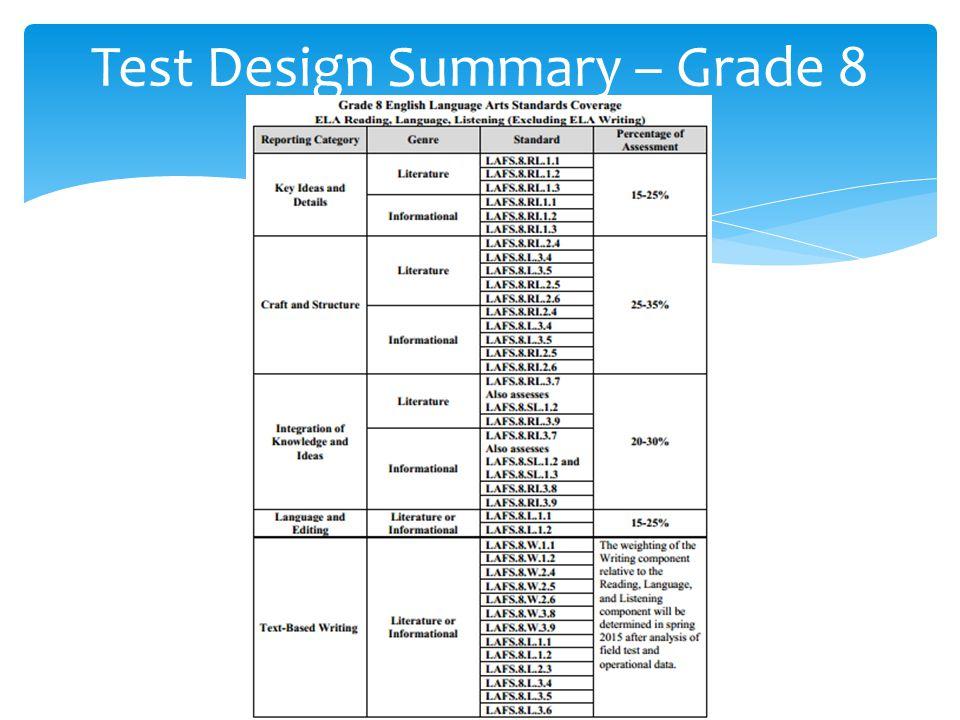 Test Design Summary – Grade 8