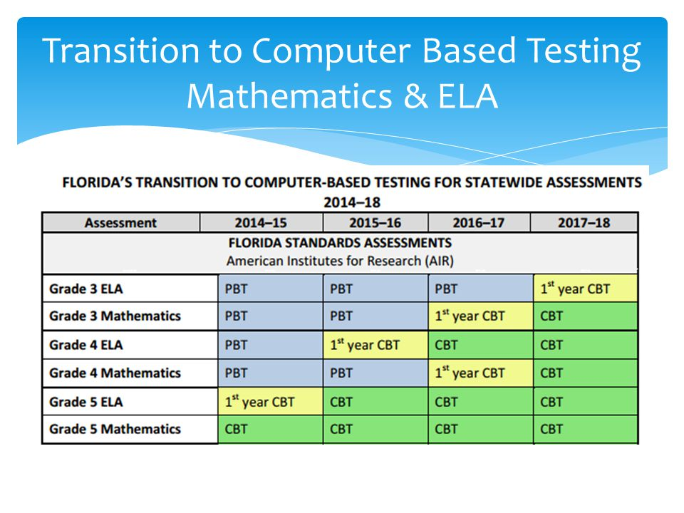 Transition to Computer Based Testing Mathematics & ELA