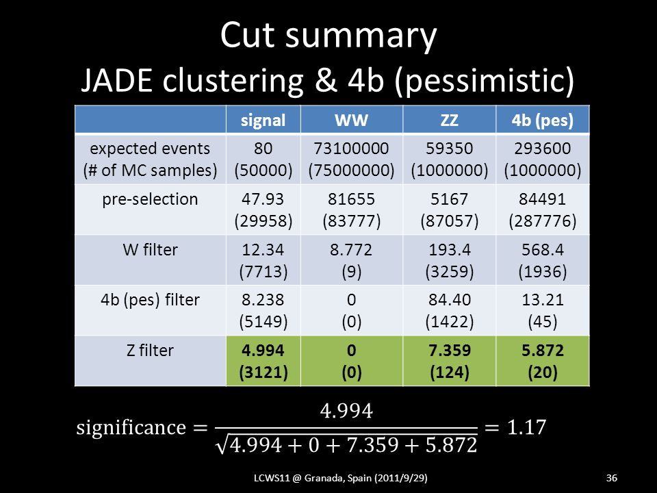 Cut summary JADE clustering & 4b (pessimistic) LCWS11 @ Granada, Spain (2011/9/29)36 signalWWZZ4b (pes) expected events (# of MC samples) 80 (50000) 73100000 (75000000) 59350 (1000000) 293600 (1000000) pre-selection47.93 (29958) 81655 (83777) 5167 (87057) 84491 (287776) W filter12.34 (7713) 8.772 (9) 193.4 (3259) 568.4 (1936) 4b (pes) filter8.238 (5149) 0 (0) 84.40 (1422) 13.21 (45) Z filter4.994 (3121) 0 (0) 7.359 (124) 5.872 (20)