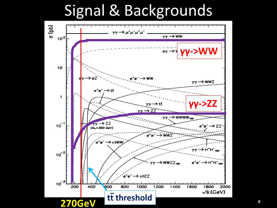 Signal & Backgrounds 8 270GeV γγ->WW γγ->ZZ tt threshold
