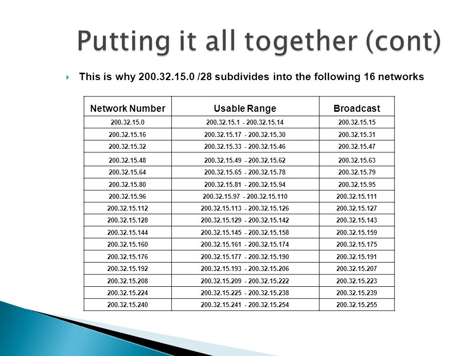 This is why 200.32.15.0 /28 subdivides into the following 16 networks Network NumberUsable RangeBroadcast 200.32.15.0200.32.15.1 - 200.32.15.14200.32.15.15 200.32.15.16200.32.15.17 - 200.32.15.30200.32.15.31 200.32.15.32200.32.15.33 - 200.32.15.46200.32.15.47 200.32.15.48200.32.15.49 - 200.32.15.62200.32.15.63 200.32.15.64200.32.15.65 - 200.32.15.78200.32.15.79 200.32.15.80200.32.15.81 - 200.32.15.94200.32.15.95 200.32.15.96200.32.15.97 - 200.32.15.110200.32.15.111 200.32.15.112200.32.15.113 - 200.32.15.126200.32.15.127 200.32.15.128200.32.15.129 - 200.32.15.142200.32.15.143 200.32.15.144200.32.15.145 - 200.32.15.158200.32.15.159 200.32.15.160200.32.15.161 - 200.32.15.174200.32.15.175 200.32.15.176200.32.15.177 - 200.32.15.190200.32.15.191 200.32.15.192200.32.15.193 - 200.32.15.206200.32.15.207 200.32.15.208200.32.15.209 - 200.32.15.222200.32.15.223 200.32.15.224200.32.15.225 - 200.32.15.238200.32.15.239 200.32.15.240200.32.15.241 - 200.32.15.254200.32.15.255