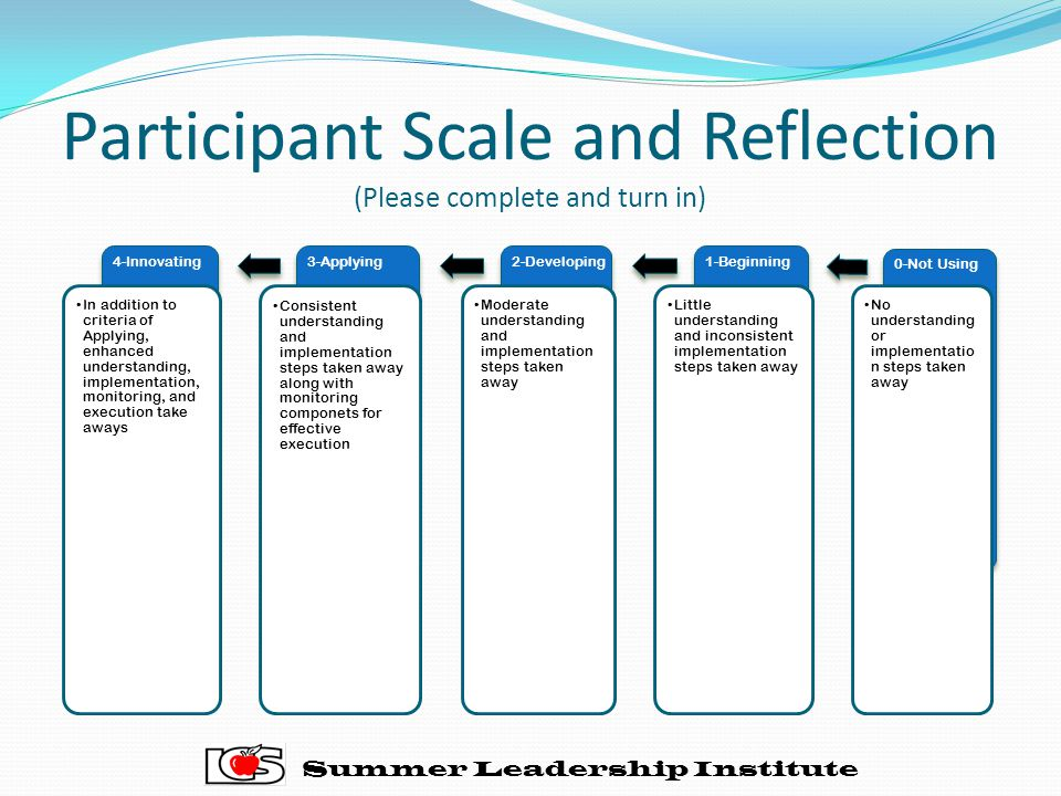 Participant Scale and Reflection (Please complete and turn in) Summer Leadership Institute 0-Not Using No understanding or implementatio n steps taken away 1-Beginning Little understanding and inconsistent implementation steps taken away 2-Developing Moderate understanding and implementation steps taken away 3-Applying Consistent understanding and implementation steps taken away along with monitoring componets for effective execution 4-Innovating In addition to criteria of Applying, enhanced understanding, implementation, monitoring, and execution take aways