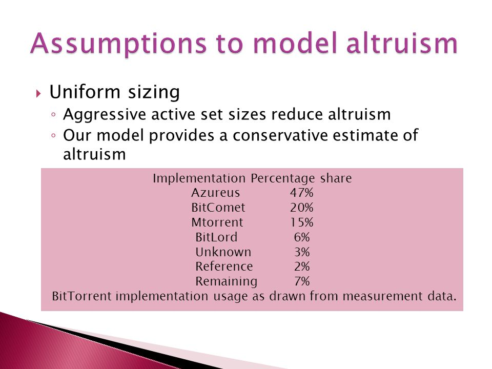  Uniform sizing ◦ Aggressive active set sizes reduce altruism ◦ Our model provides a conservative estimate of altruism Implementation Percentage shar