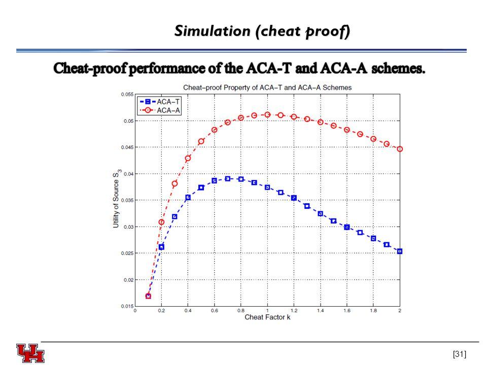 Simulation (cheat proof) [31]
