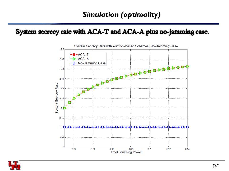 Simulation (optimality) [32]