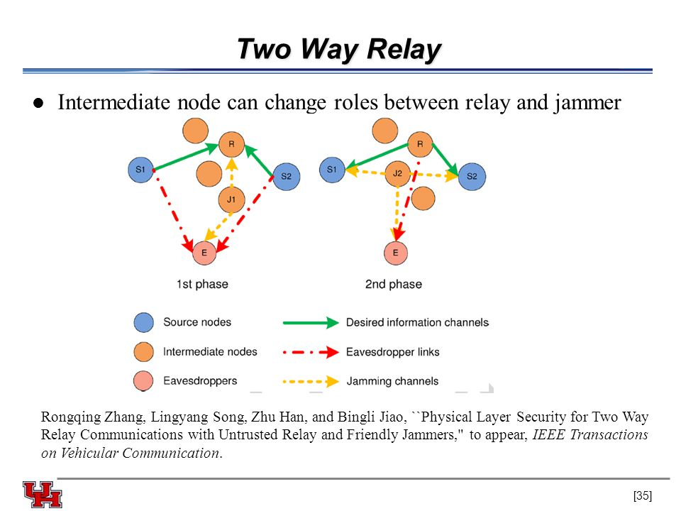 Two Way Relay Intermediate node can change roles between relay and jammer Rongqing Zhang, Lingyang Song, Zhu Han, and Bingli Jiao, ``Physical Layer Security for Two Way Relay Communications with Untrusted Relay and Friendly Jammers, to appear, IEEE Transactions on Vehicular Communication.