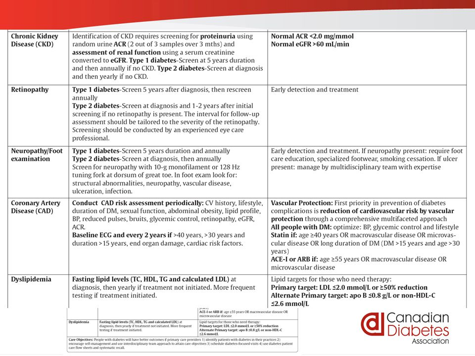 guidelines.diabetes.ca | 1-800-BANTING (226-8464) | diabetes.ca Back Page: Cheat Sheet of Targets and Goals