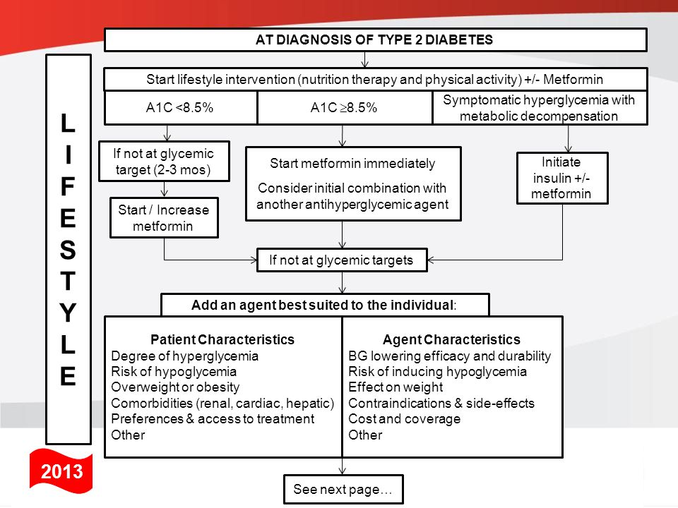 Start metformin immediately Consider initial combination with another antihyperglycemic agent Start lifestyle intervention (nutrition therapy and physical activity) +/- Metformin A1C <8.5% Symptomatic hyperglycemia with metabolic decompensation A1C  8.5% Initiate insulin +/- metformin If not at glycemic target (2-3 mos) Start / Increase metformin If not at glycemic targets LIFESTYLELIFESTYLE Add an agent best suited to the individual: Patient Characteristics Degree of hyperglycemia Risk of hypoglycemia Overweight or obesity Comorbidities (renal, cardiac, hepatic) Preferences & access to treatment Other See next page… AT DIAGNOSIS OF TYPE 2 DIABETES Agent Characteristics BG lowering efficacy and durability Risk of inducing hypoglycemia Effect on weight Contraindications & side-effects Cost and coverage Other 2013