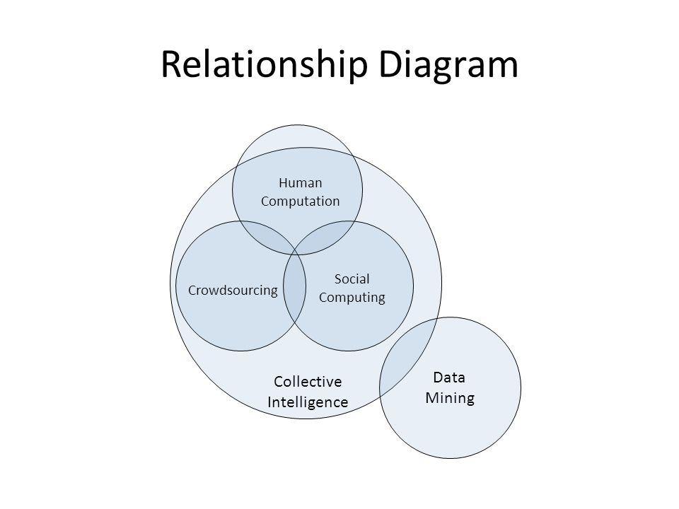 Relationship Diagram Collective Intelligence Data Mining Crowdsourcing Social Computing Human Computation