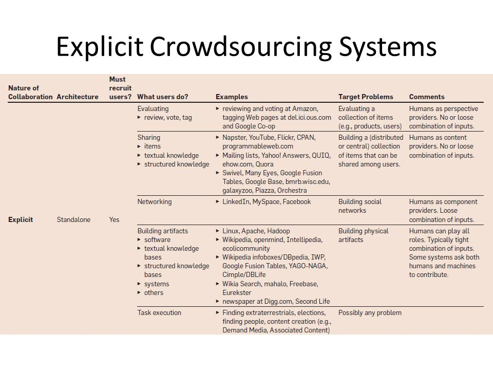 Explicit Crowdsourcing Systems