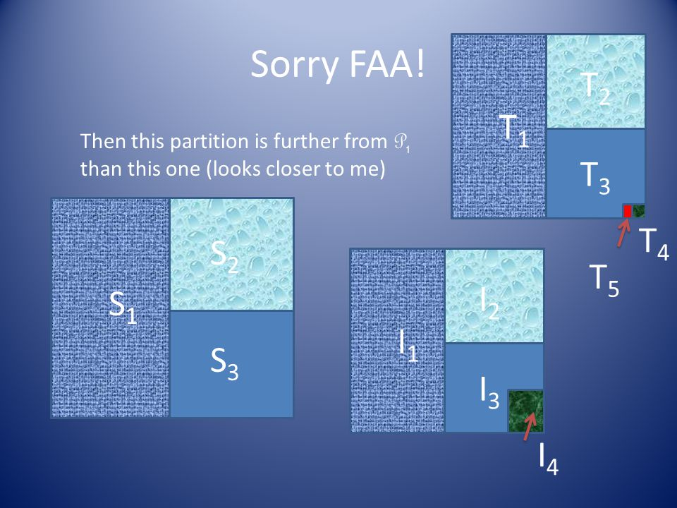 Sorry FAA! S1S1 S2S2 S3S3 T1T1 T2T2 T3T3 T4T4 T5T5 Then this partition is further from P 1 than this one (looks closer to me) I1I1 I2I2 I3I3 I4I4