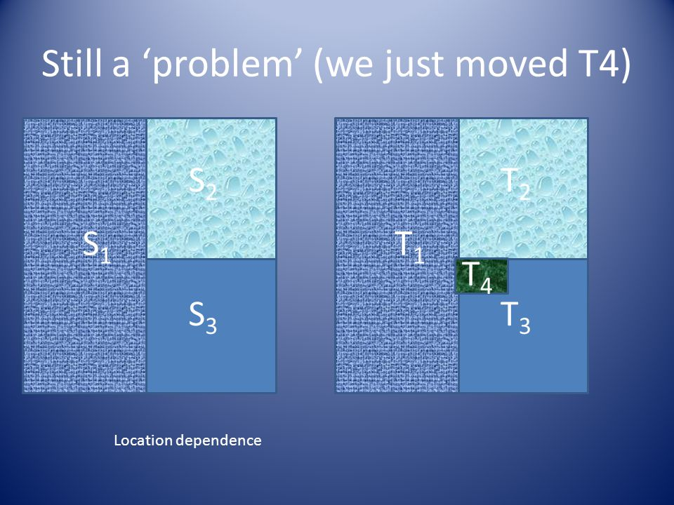 Still a 'problem' (we just moved T4) S1S1 S2S2 S3S3 T1T1 T2T2 T3T3 T4T4 Location dependence