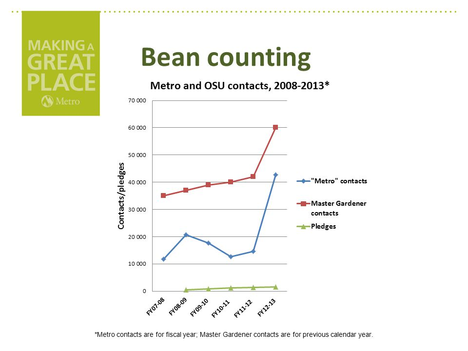 Bean counting *Metro contacts are for fiscal year; Master Gardener contacts are for previous calendar year.