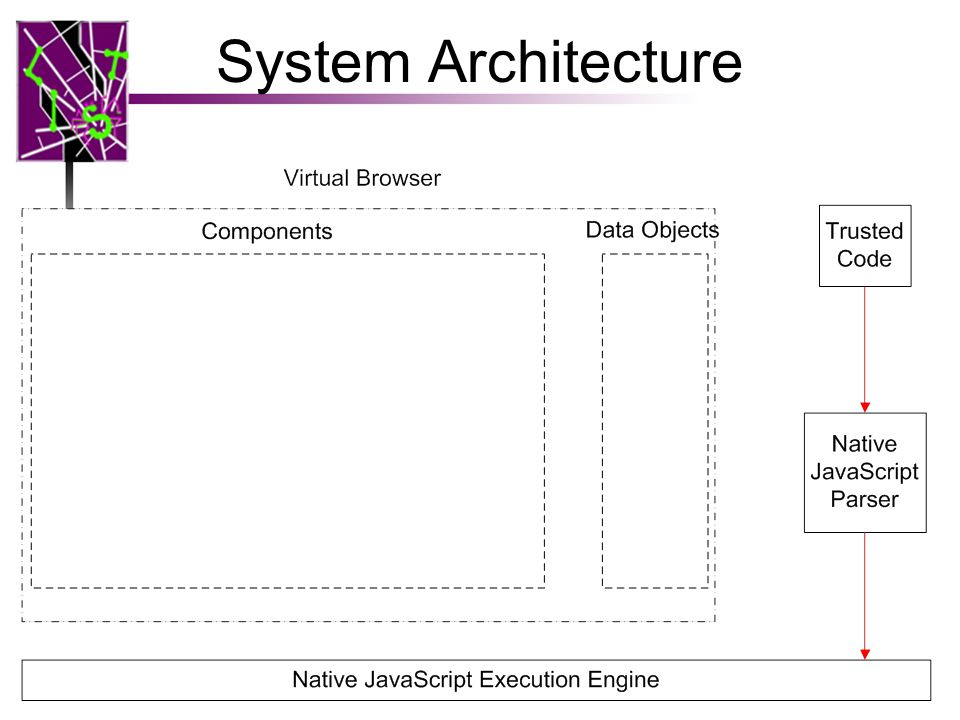 System Architecture 13