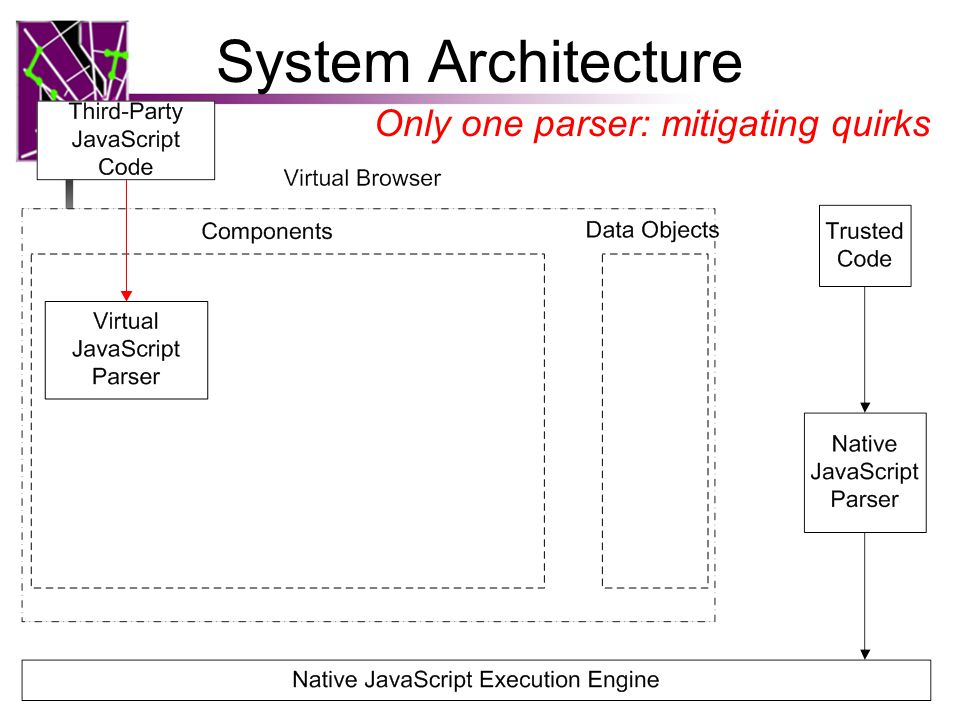 System Architecture 14 Only one parser: mitigating quirks