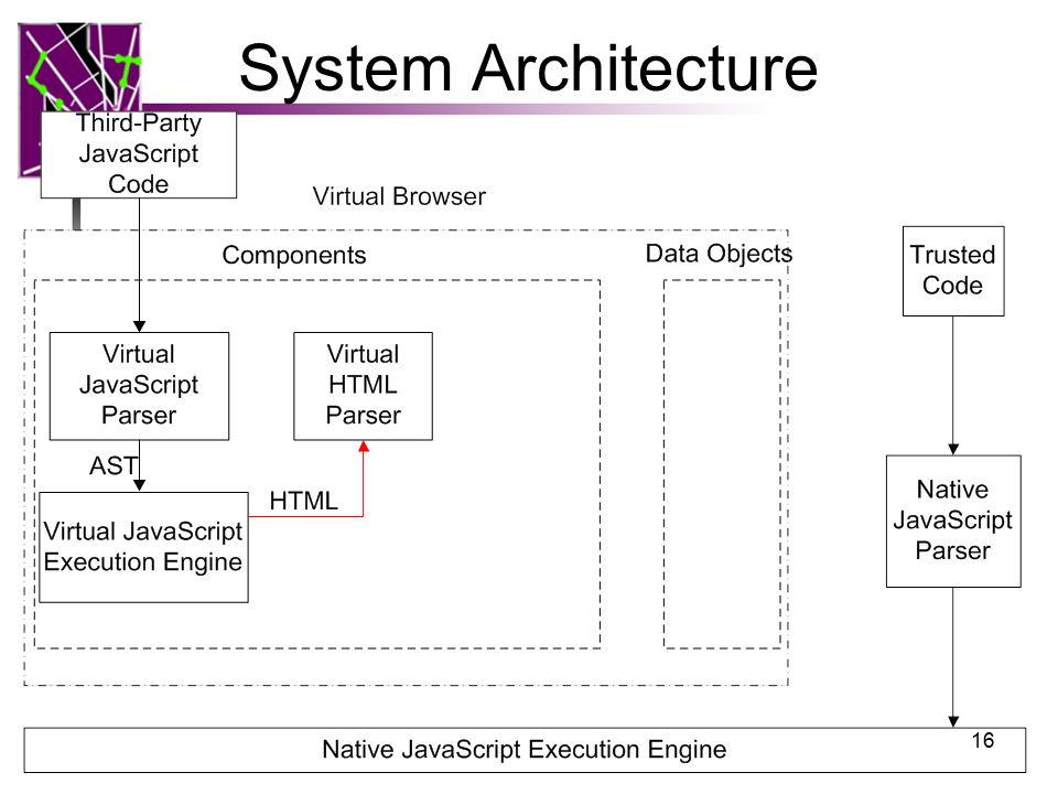 System Architecture 16