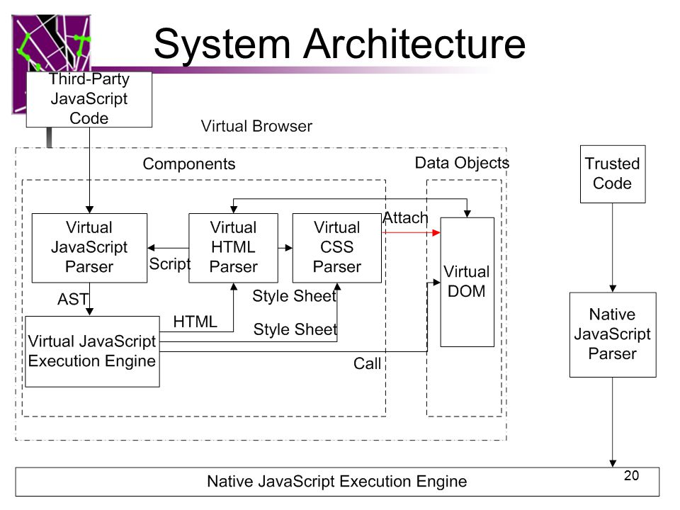 System Architecture 20