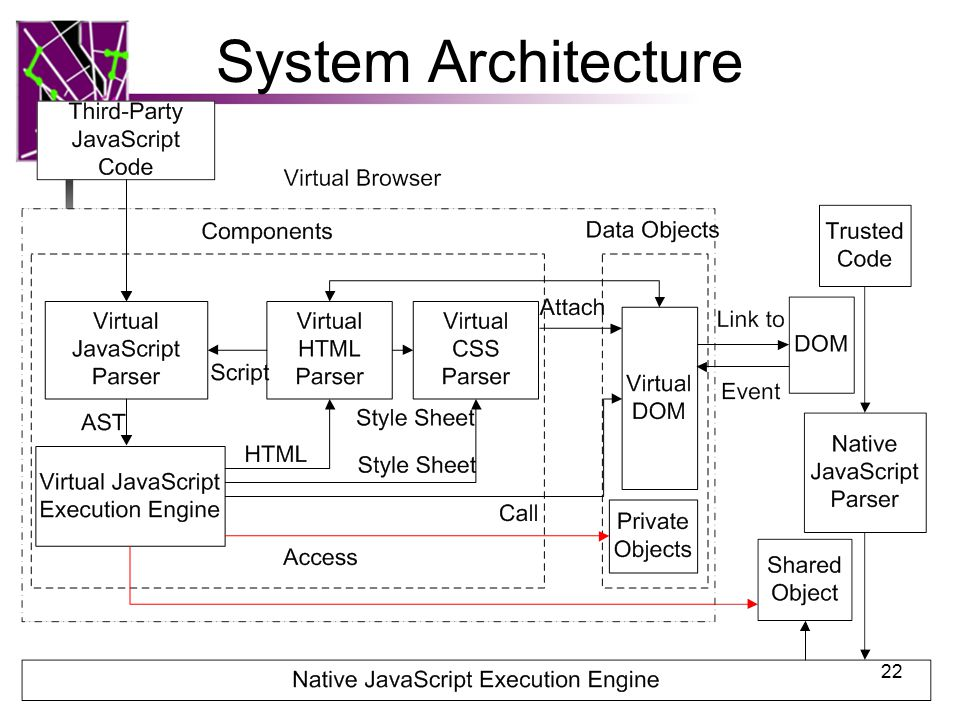 System Architecture 22