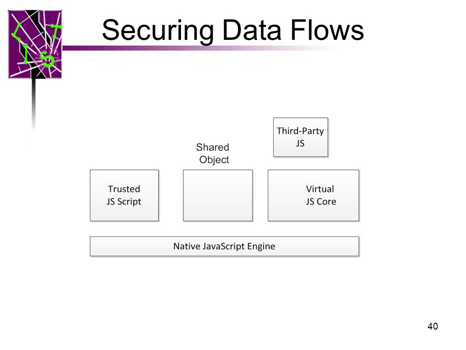 Securing Data Flows 40
