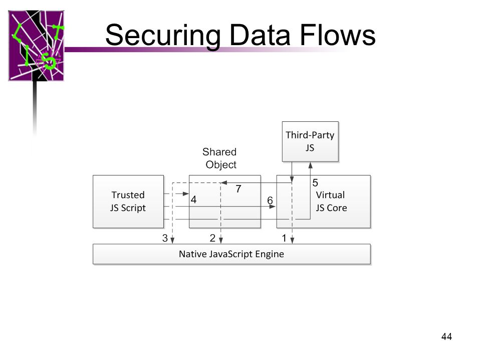 Securing Data Flows 44