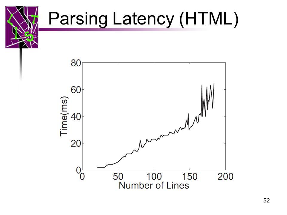 Parsing Latency (HTML) 52