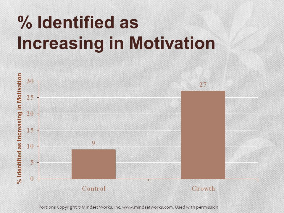 % Identified as Increasing in Motivation Portions Copyright © Mindset Works, Inc.