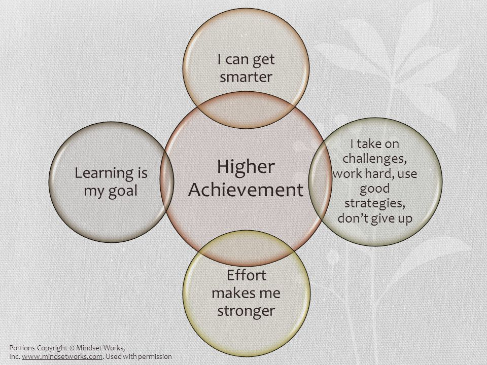 Higher Achievement Learning is my goal I take on challenges, work hard, use good strategies, don't give up Effort makes me stronger I can get smarter Portions Copyright © Mindset Works, Inc.