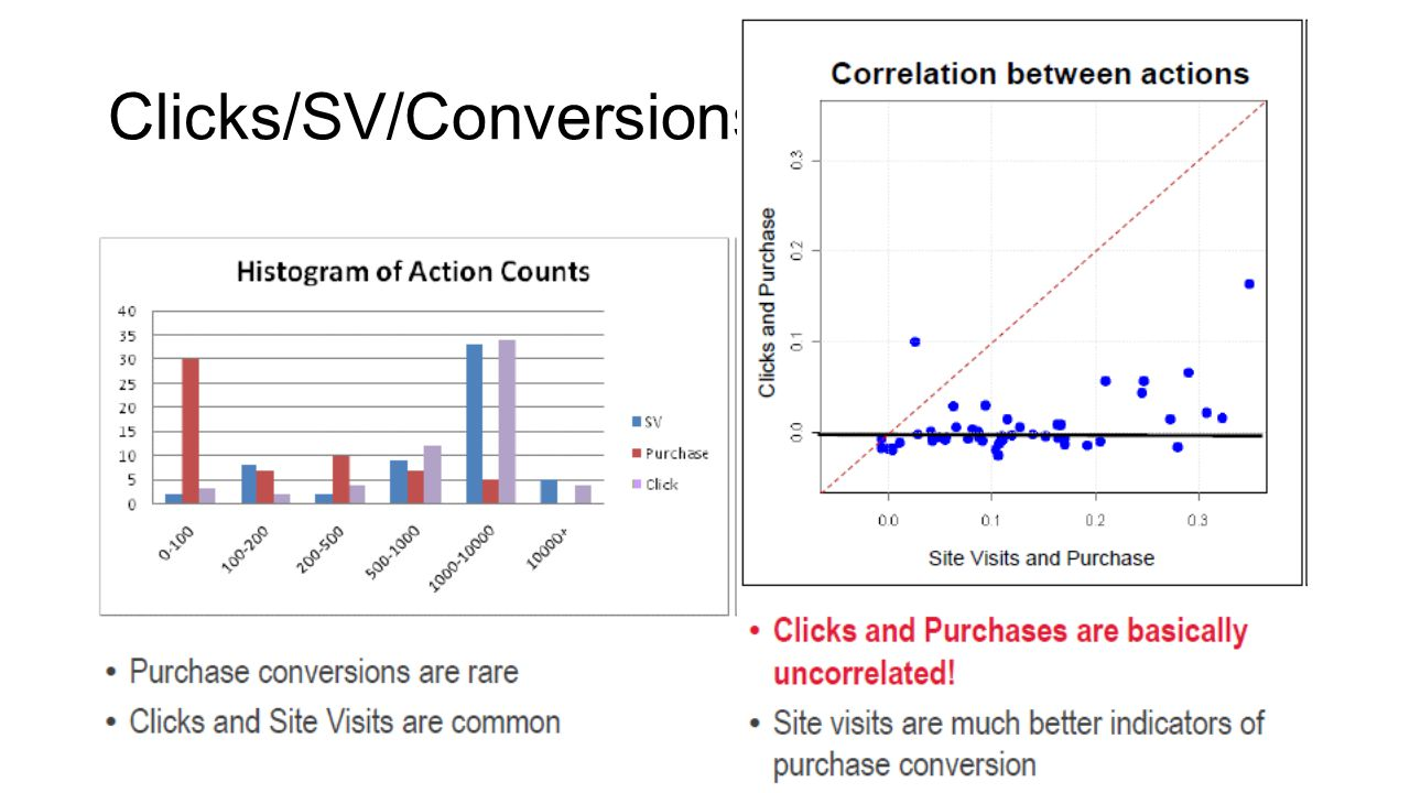 Clicks/SV/Conversions